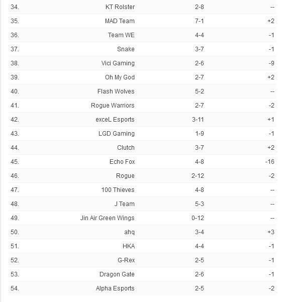ESPN很新战力榜:SKT排名上升,BLG挺进前十
